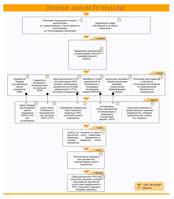 Схема получения лицензии на ОПО III класса опасности