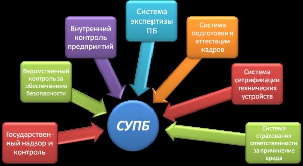 Аудит системы управления промышленной безопасностью
